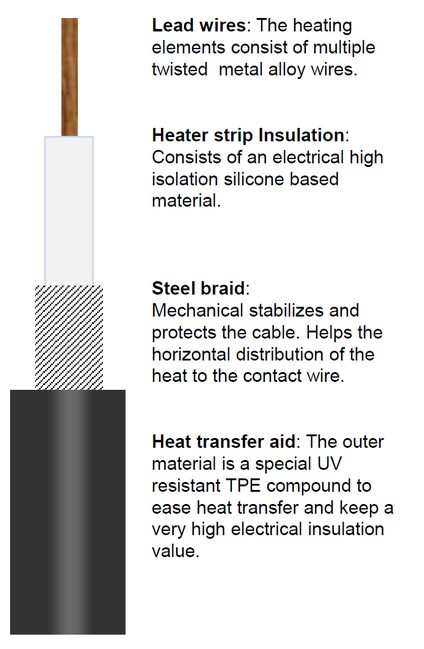 Catenary heating Element Construction
